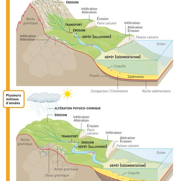 L'érosion des paysage