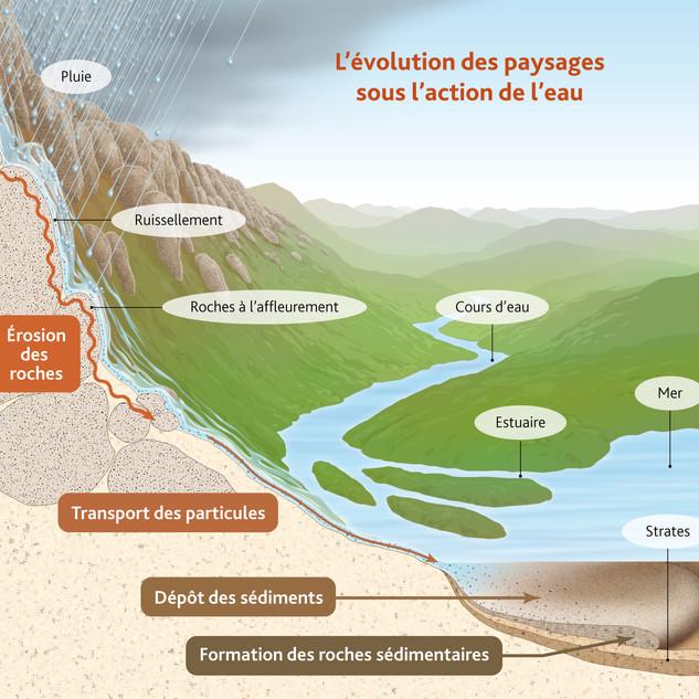 L'action de l'eau sur un paysage