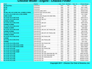 Checker Model - Engine - Chassis Finder