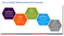 Design Thinking Framework.png