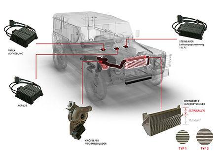 STEINBAUER Landrover Defender Extreme Kit