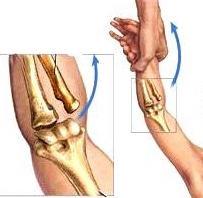 Mecanismo de trauma da pronação dolorosa