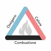 Rappresentazione degli elementi necessari alla combustione