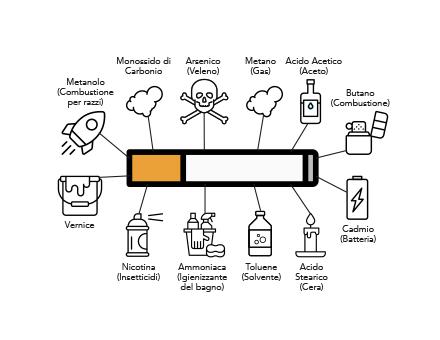 Alcune delle sostanze derivanti dalla combustione del tabacco e loro comune utilizzo.