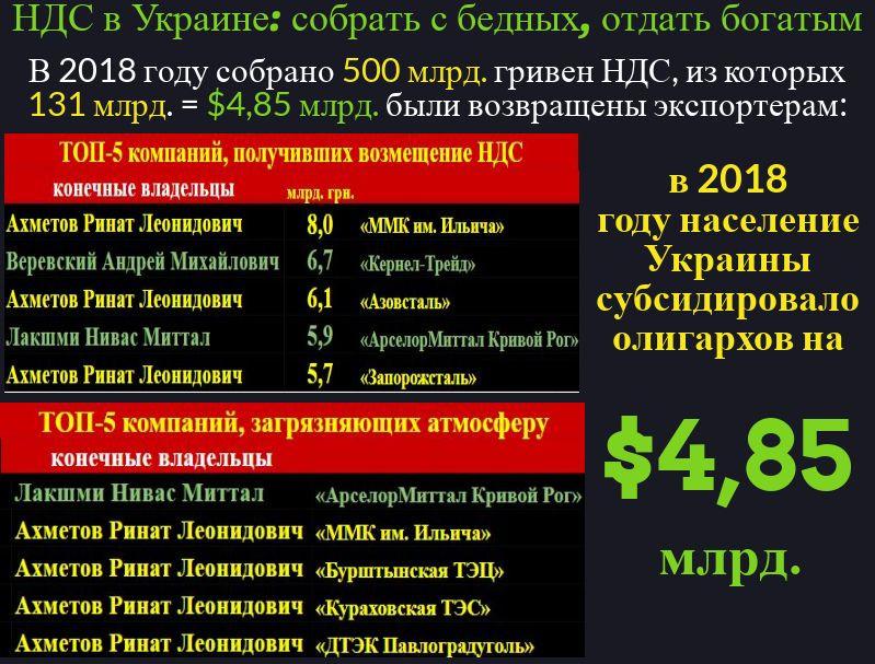 НДС в Украине Вадим Сухоненко