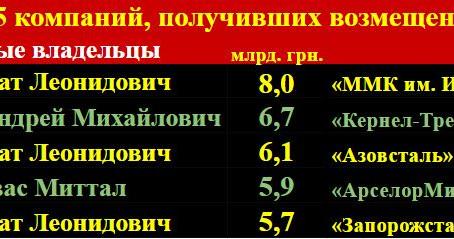 НДС в Украине: забрать у бедных, отдать богатым