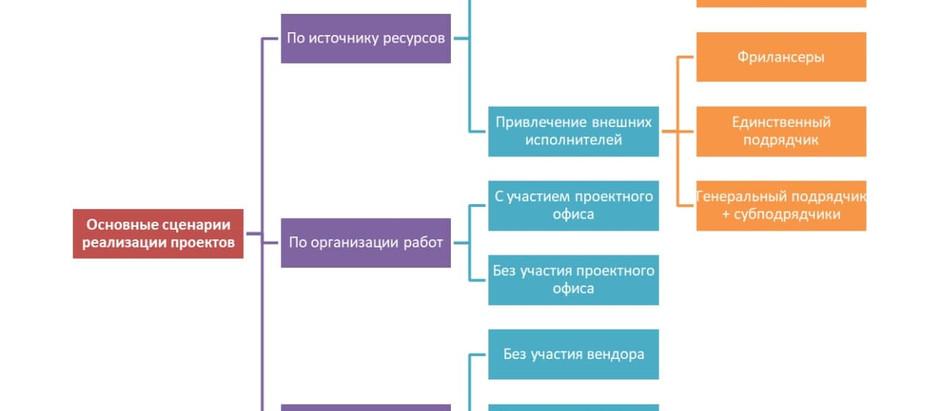 Как устроен рынок 1С