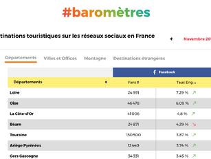 La page Facebook du CDT du Gers dans le Top 10 des pages de Destination !