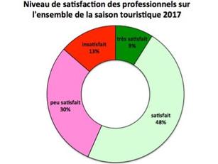 Bilan de saison de la Destination Gers : une saison estivale correcte avec 57% de professionnels sat