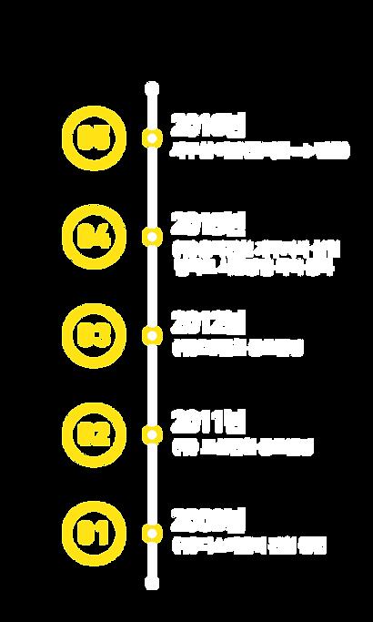 연혁.png