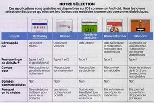 Top 5 des applications mobiles diabète de Santé Magazine