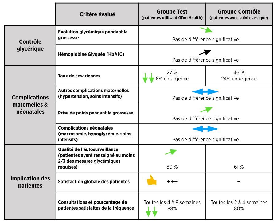 Principaux résultats de l'étude Mackillop et al.2018  sur l'impact de l'utilisation de l'app GDM Health.