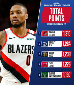 NBA Stats Leaders Template