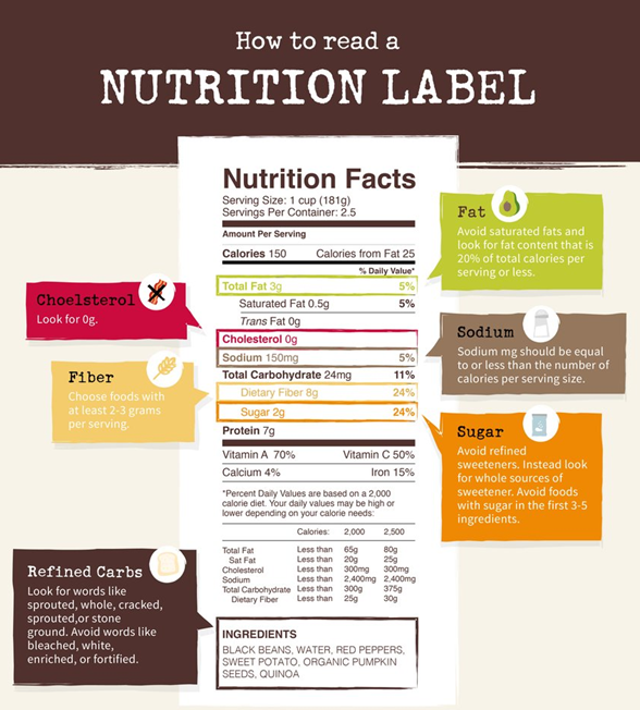 Learn How to Read a Nutrition Label