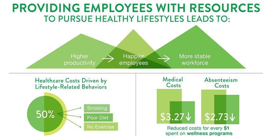 office wellness programs