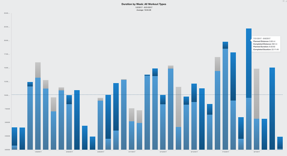 Average weekly training hours for Kona qualifier