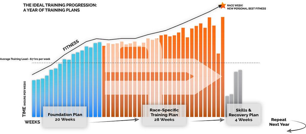 Bar Chart Progression PT White.jpg