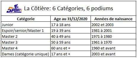 Catégories âge la cotière - Copie.JPG