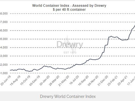 Drewry: World Container Index Up 3.4% on Week and 305.7% Higher in a Year