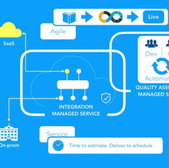 Estafet Integration and QA Managed Service