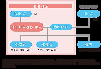 補償対象 系図例