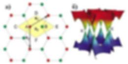 Электронная структра графена
