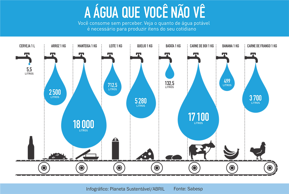 Consumo de água para produção de alimentos e bebidas