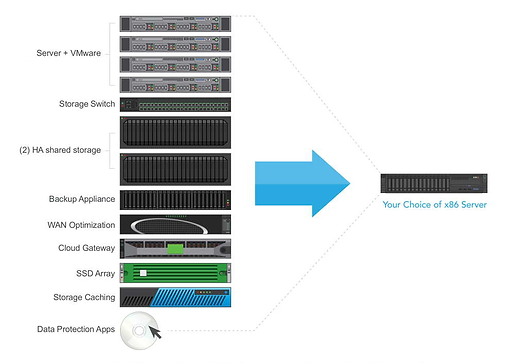 Nutanix Simplivity Lenovo Schematic
