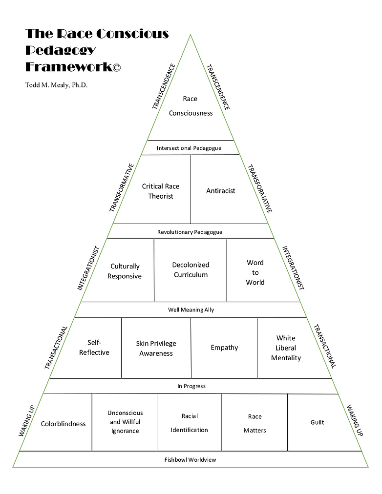 Race Conscious Pyramid onlyA.png