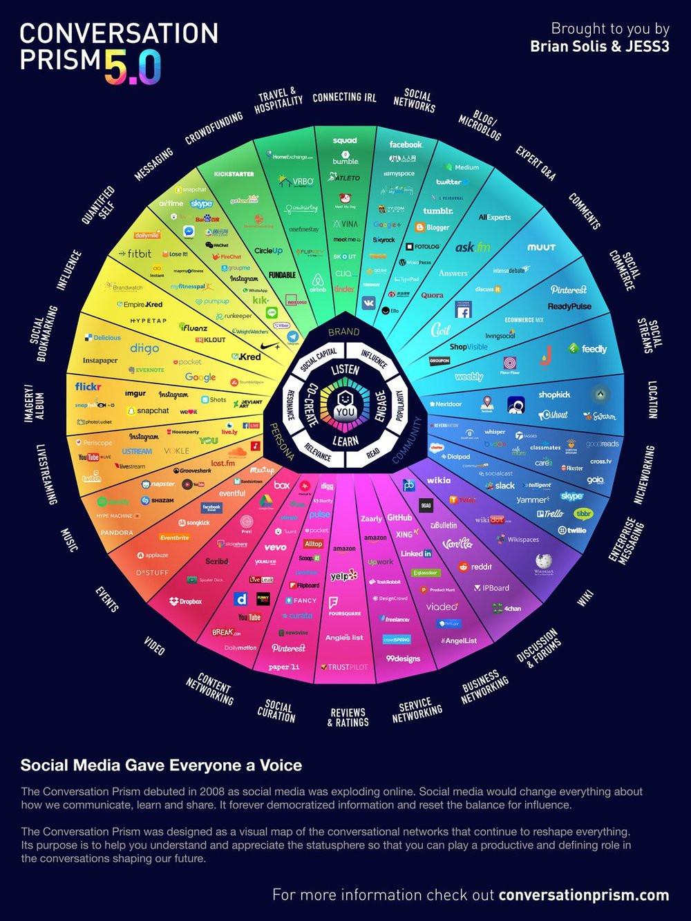 conversation-prism-influencers