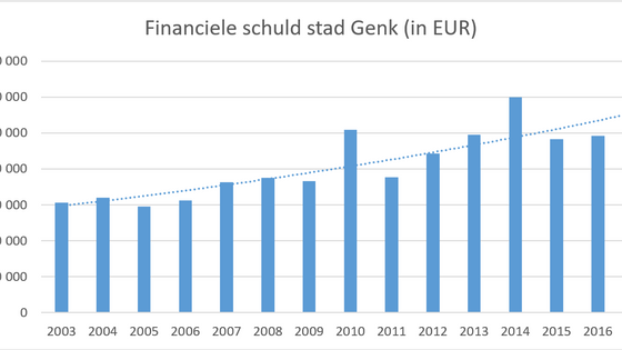 Richting een gezonde financiële toekomst voor stad Genk.