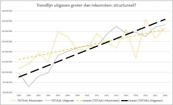 Trendlijn stad Genk (inkomsten en uitgaven)