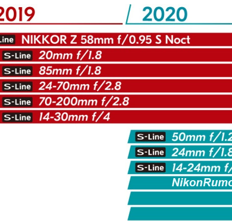 ข่าวลือเลนส์ใหม่สำหรับ Nikon Z mirrorless ปี 2019