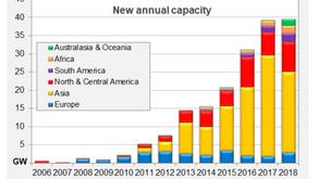 Cresce o número de empresas do setor elétrico que investem em projetos de energia solar
