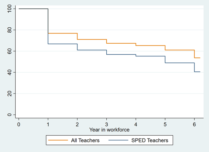 Dual-licensure in special education is associated with differential teacher mobility patterns.