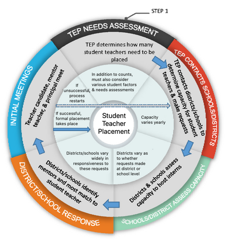 There is some information asymmetry in the student teacher placement process.