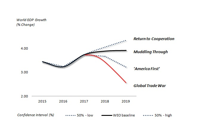 Global Prospects Fading