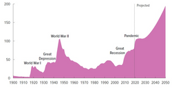 Overstretch: The Long Shadow of Soaring US Debt