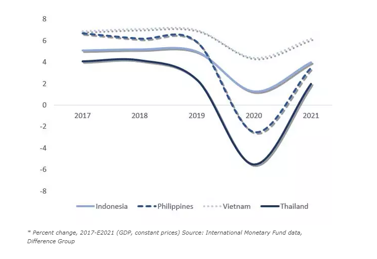 Worse-Than-Expected Coronavirus Contraction in ASEAN-4