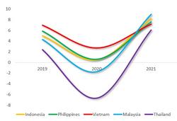Coronavirus Contraction in ASEAN