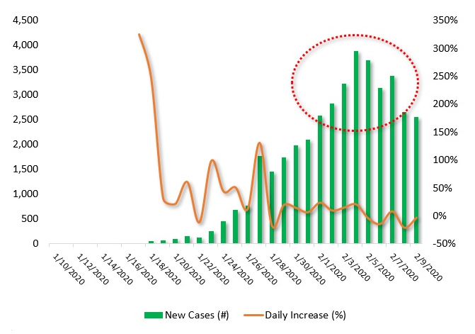 Toward Coronavirus Turnaround?
