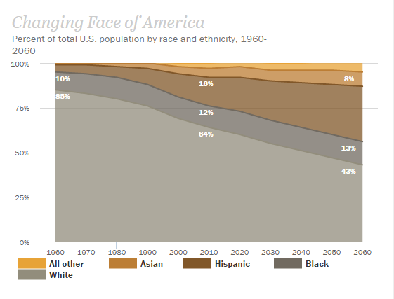 Click for interactive graph on Pew Research website