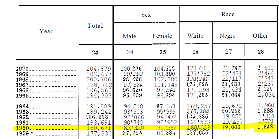 US Census publication titled Historical Statistics of the United States: Colonial Times to 1970