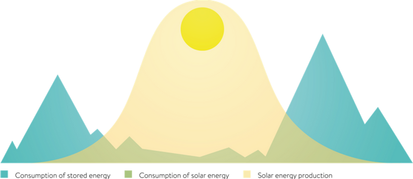 illustration-curve-eco-en.webp