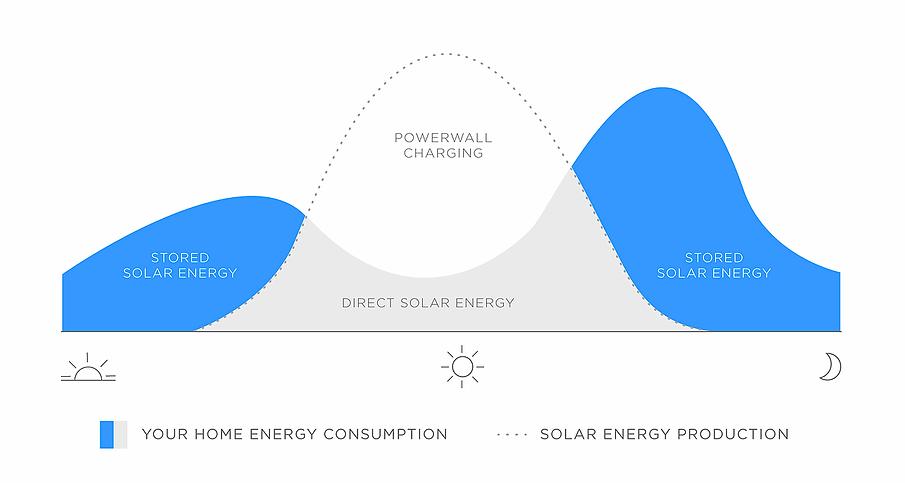 powerwall_energy_consumption.webp