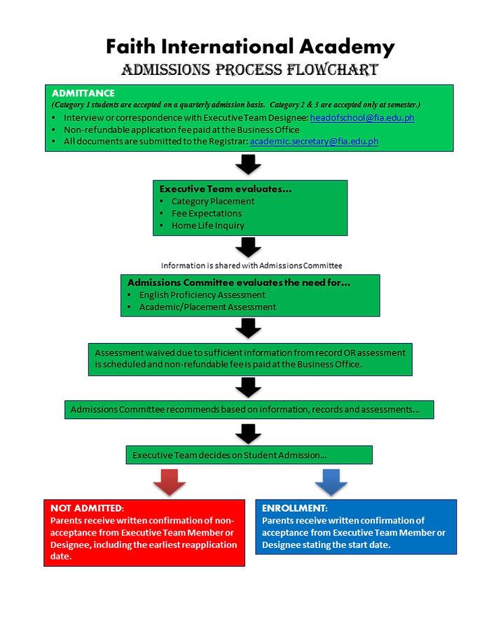 Admissions Process Flowchart_edited.jpg