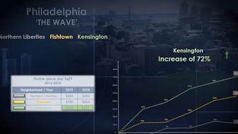 PHILADELPHIA – A WAVE OF DEVELOPMENT