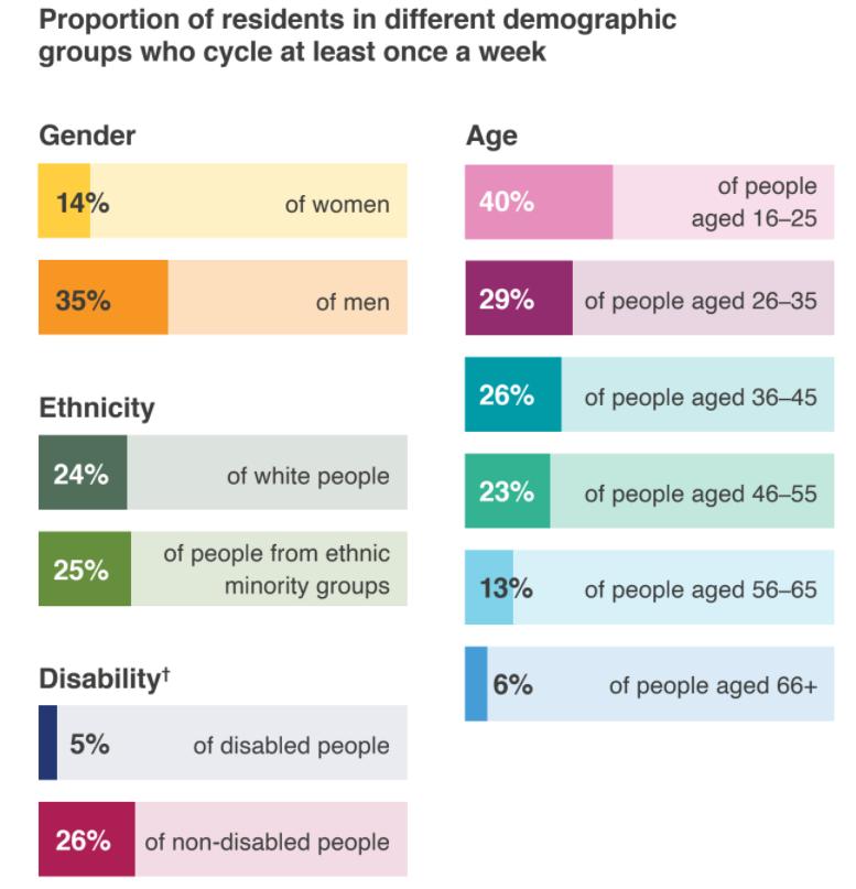 Cycling Demographics.png