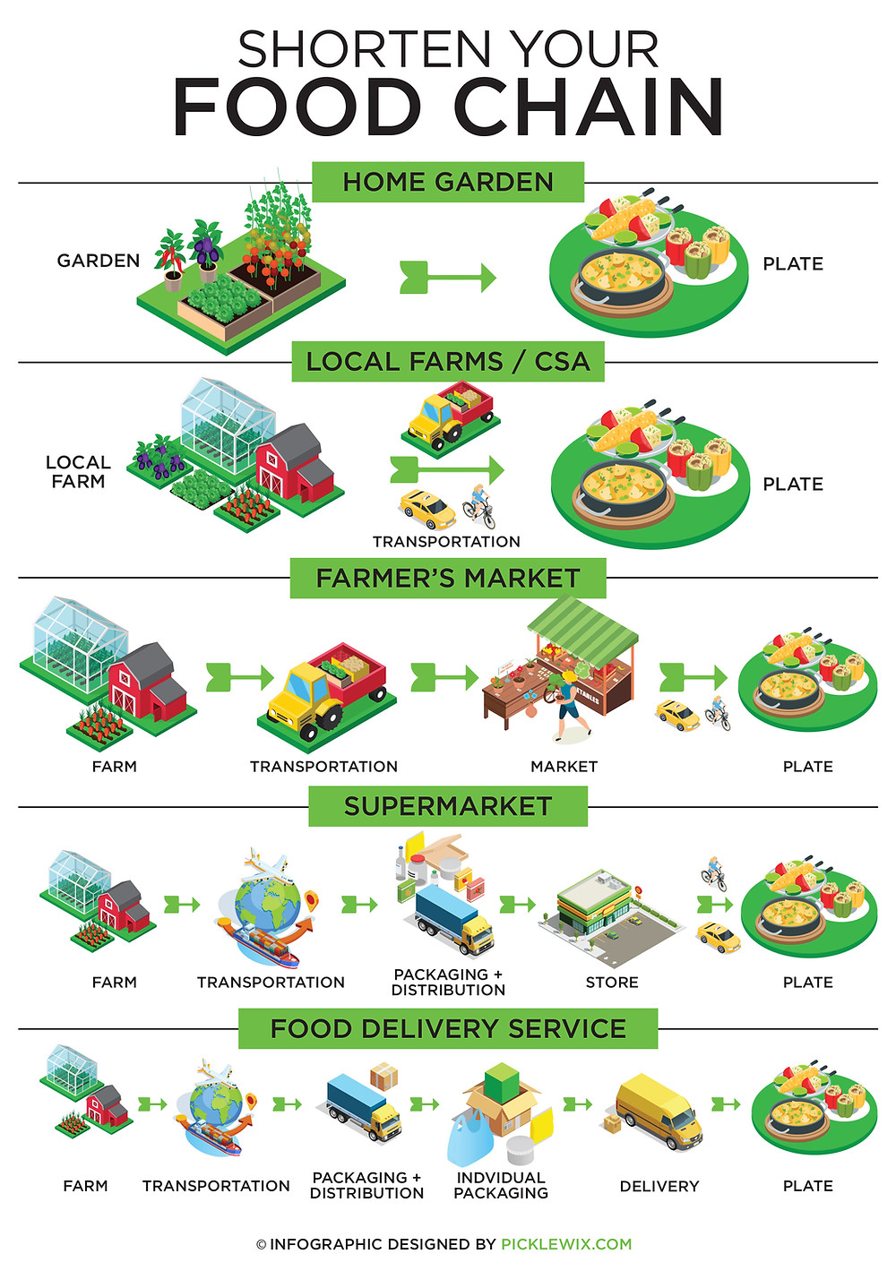 Shorten Your Food Chain Infographic - designed by Picklewix.com