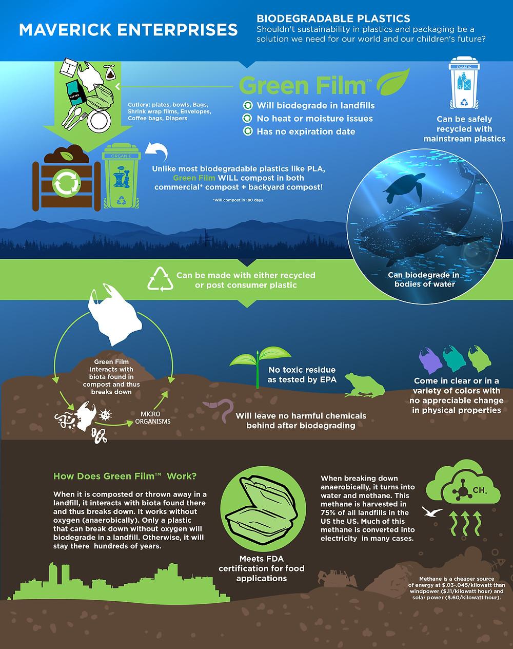 Infographic Illustrator - Infographic for Biodegradable Plastics made by Maverick Enterprises